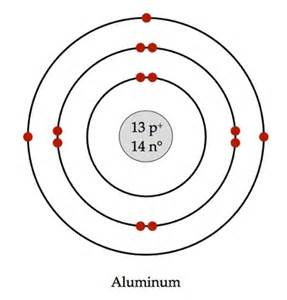 Fluorine Protons Neutrons Electrons Bohr Model Diagram For Boron Boron Element Atomic Number
