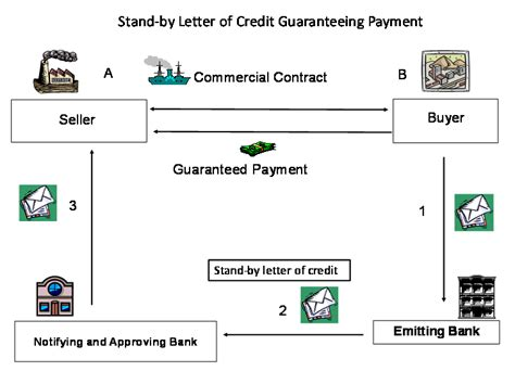Financial Guarantee Vs Letter Of Credit Financial Standby Letter Of Credit Exle Docoments Ojazlink