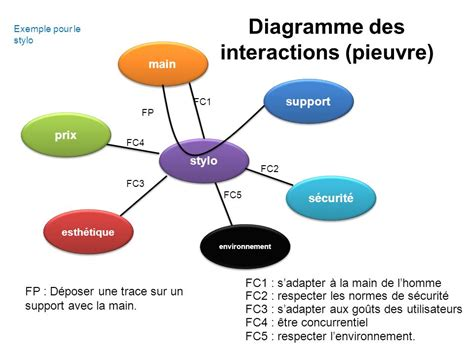 diagramme pieuvre technologie college analyse fonctionnelle ppt t 233 l 233 charger