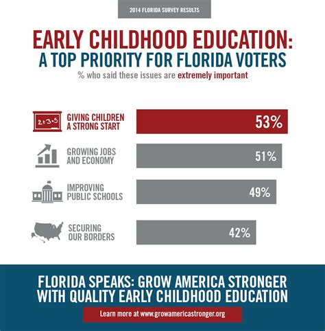 high quality early childhood programs the what why and how books new florida poll finds strong support for expanding access