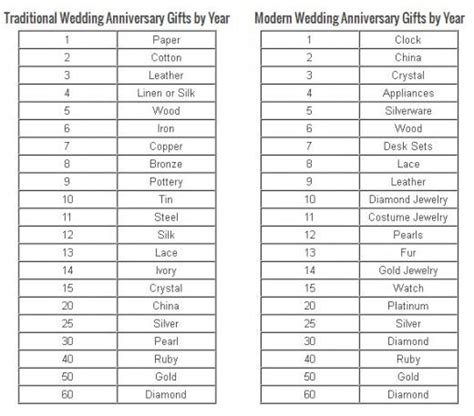 Wedding Anniversary Years by Wedding Anniversary Gifts By Year Anniversary Symbols By