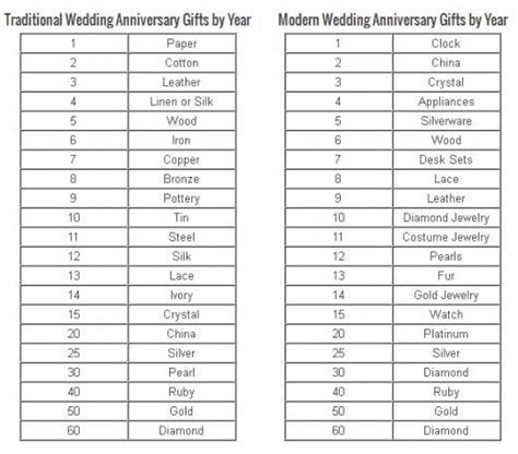 Wedding Anniversary Gifts by Year   Anniversary Symbols by