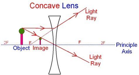 diverging lens diagram diverging lens science facts