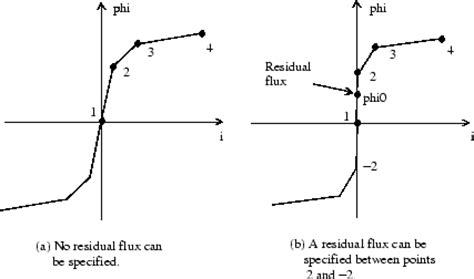 what is a nonlinear inductance implement two or three winding saturable transformer simulink