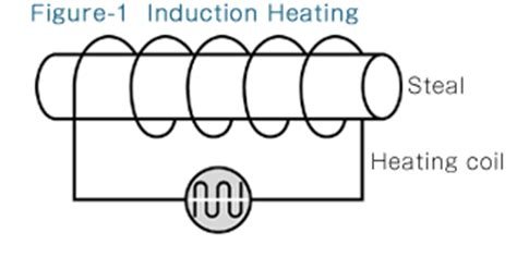 explain the principle of induction heating induction heating dai ichi kiden co ltd expert of high frequency induction heating and