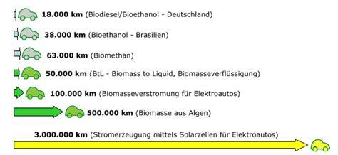 bioethanol vor und nachteile energie aus biomasse 214 kosystem erde