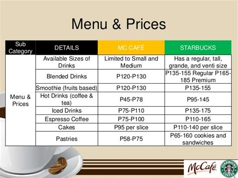 Micro market analysis for mc cafe & starbucks[1]