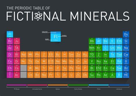 tavola degli elementi da stare la tavola periodica degli elementi inventati frizzifrizzi