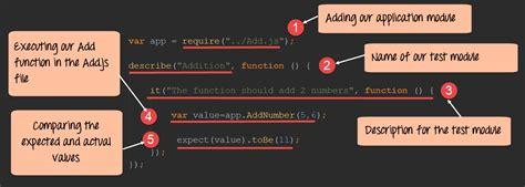 javascript tutorial guru99 node js unit testing tutorial with jasmine
