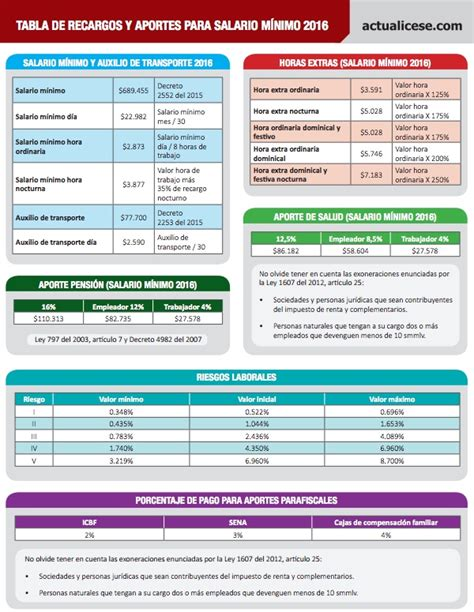 tabla de valores de salario familiar por discapacidad 2016 tabla de salario familiar 2016 newhairstylesformen2014 com