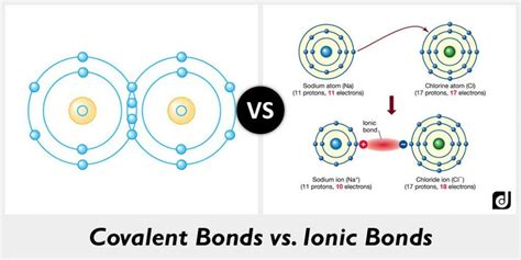 Difference Between Ionic And difference between covalent bonds and ionic bonds
