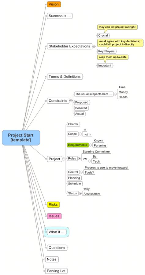 Mindmap Your Way To Success Project Start Template Project Startup Template