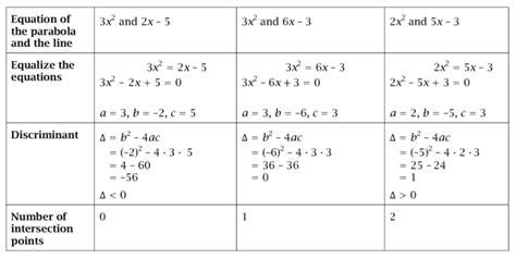quadratic equation discriminant parabola