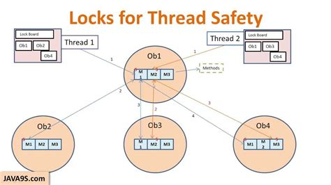 multithreading java command pattern exle with java tutorial 24 thread safety and code