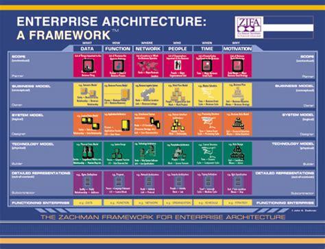 Library   Enterprise Integration