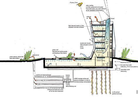 design environment for forming measurement of green buildings google ख ज green