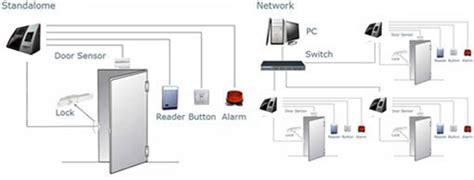 Mesin Absensi Solution X601 jual solution mesin absensi x601 murah bhinneka
