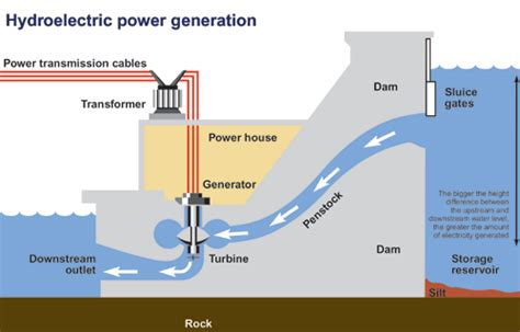 hydroelectric dam diagram 301 moved permanently