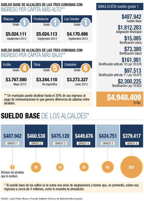 cuanto cobra la coperativa argentina trabaja infograf 237 a conoce cu 225 nto ganan los alcaldes en chile