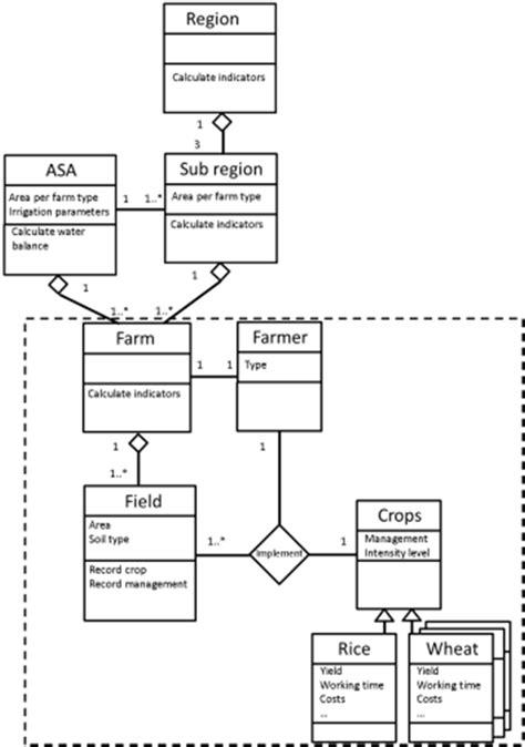 uml use diagram exle figure 1 uml class diagram of the impasias model the
