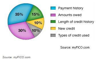 how much credit history to buy a house how to buy a home with bad credit the pivec group