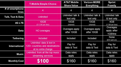 t mobile launches own quot best quot family plan 10gb of