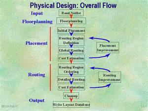 Physical Design by Physical Design Overall Flow