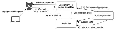 rabbitmq workflow refreshable configuration using cloud config server
