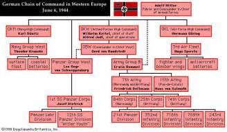 german commands german chain of command in western europe june 1944 world war ii britannica