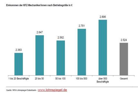 Auto Polieren In Berlin by Kfz Mechatroniker Gehalt Berlin G 252 Nstig Auto Polieren Lassen