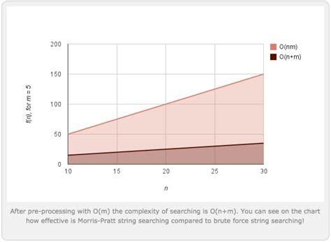 brute force pattern matching algorithm in java algorithm of the week morris pratt string searching