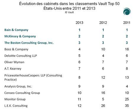 Classement Cabinet Comptable by Classement Des Cabinets D Audit
