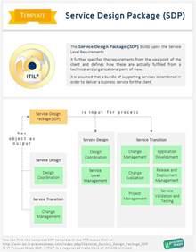 create a blueprint checklist service design package sdp it process wiki