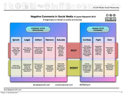 8 Ways To Deal With Newspaper by 8 Ways To Deal With Negative Social Media