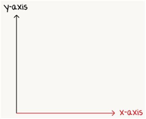 exle of x axis transcript