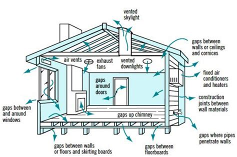 cross ventilation in house designs for passive air