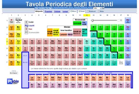 tavola periodica immagine heavytrader yearly archives 2008 page 42