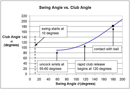 swing o graph physics of a golf swing