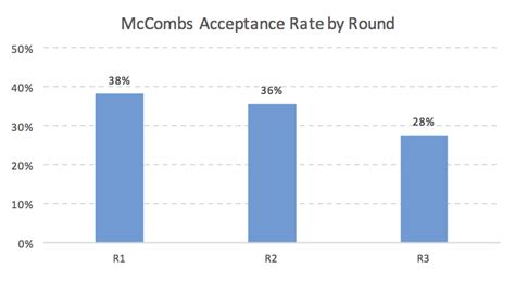 School Of Economics Mba Acceptance Rate by Mccombs Mba Acceptance Rate Analysis Mba Data Guru