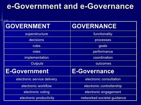 Mba In E Governance Of Moratuwa by What Is The Difference Between E Government E Governance