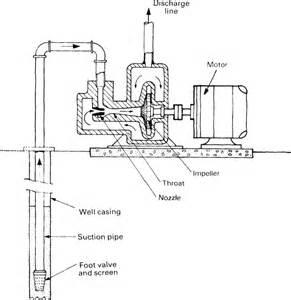 AH810E117 water well jet pump diagram on wiring sprinkler system