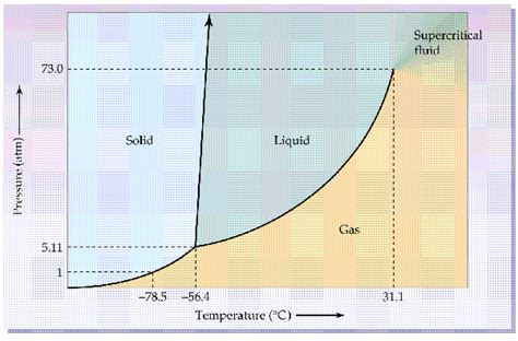 Why Is Carbon Dioxide A Gas At Room Temperature by Why Is Solid At Room Temperature Whereas Co2 Is