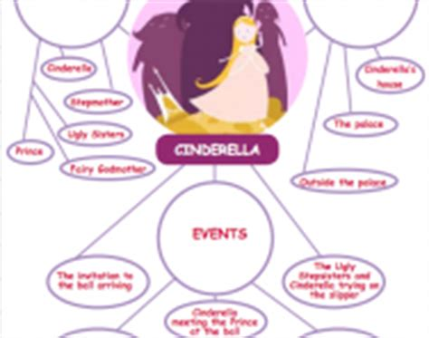 Cinderella Biography Ks2 | biography and autobiography explained for primary school