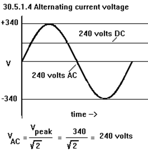 average current through a resistor average current through a resistor 28 images what is peak value average value and rms value