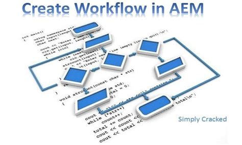 creating workflows steps to create a workflow in aem aem cq5 tutorials