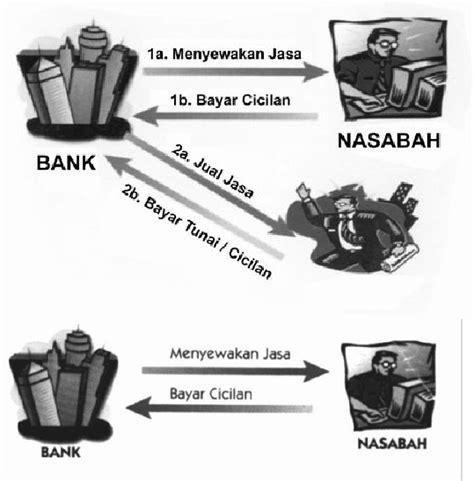 Jasa Pembelian Aplikasi Ste3am Dll Selama Bisa Dibeli Dan Gift islamic banking teknik bagi hasil dengan prinsip mudharabah mudharabah adalah perjanjian atas