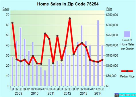 75254 zip code dallas profile homes apartments
