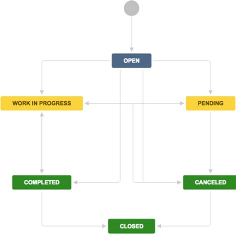 incident management workflow diagram an introduction to incident management atlassian blogs