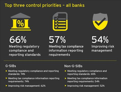 compliance bank how to address compliance risk in banking vcomply