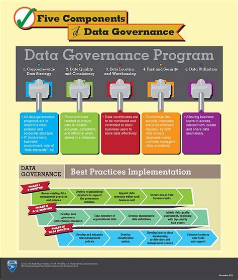 five components of data governance click on infographic